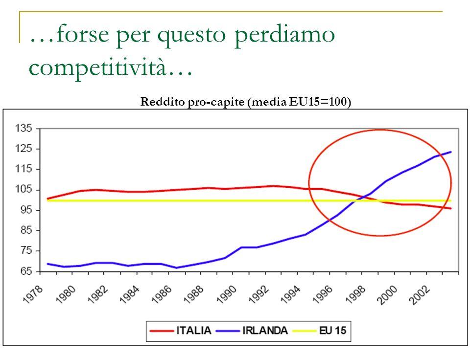 …forse per questo perdiamo competitività… Reddito pro-capite (media EU15=100)