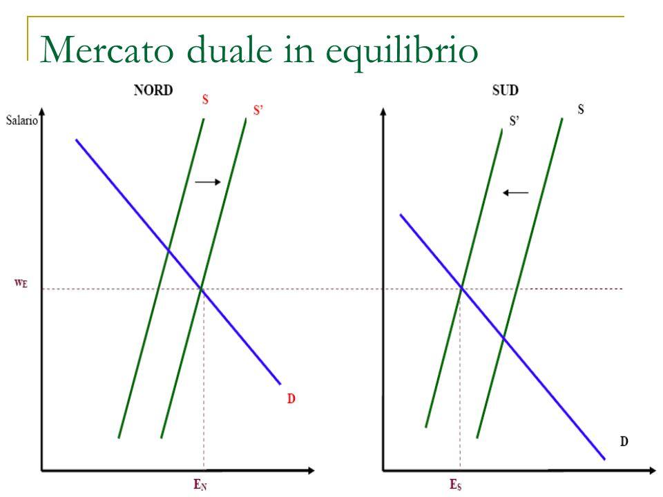 Mercato duale in equilibrio