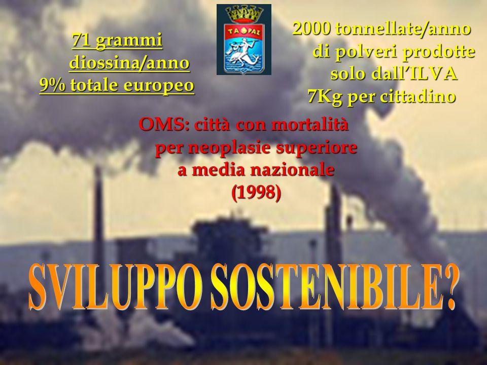 71 grammi diossina/anno 9% totale europeo 2000 tonnellate/anno di polveri prodotte solo dall'ILVA 7Kg per cittadino OMS: città con mortalità per neoplasie superiore a media nazionale (1998)