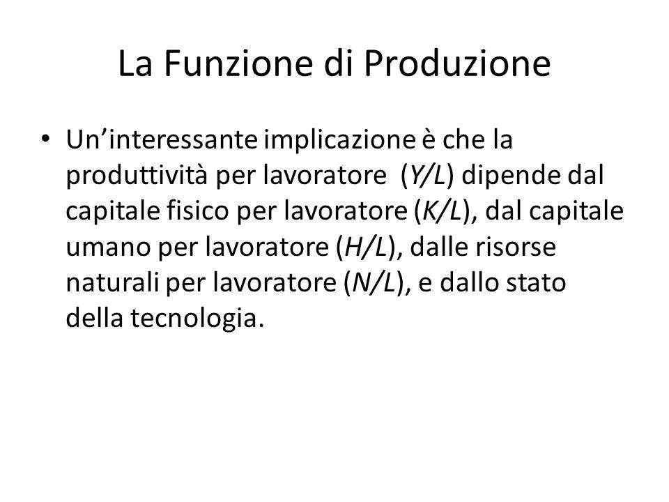 La Funzione di Produzione Un'interessante implicazione è che la produttività per lavoratore (Y/L) dipende dal capitale fisico per lavoratore (K/L), dal capitale umano per lavoratore (H/L), dalle risorse naturali per lavoratore (N/L), e dallo stato della tecnologia.