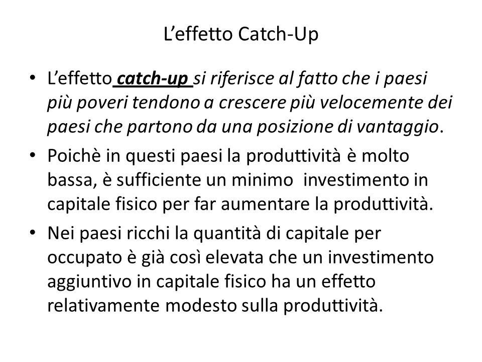 L'effetto Catch-Up L'effetto catch-up si riferisce al fatto che i paesi più poveri tendono a crescere più velocemente dei paesi che partono da una posizione di vantaggio.
