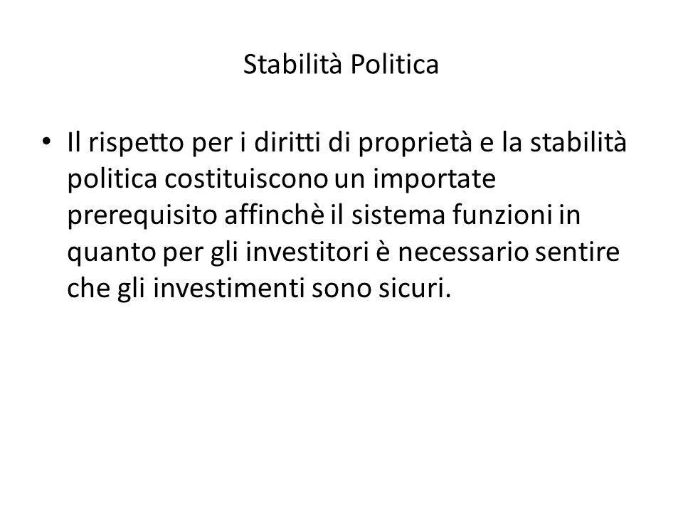 Stabilità Politica Il rispetto per i diritti di proprietà e la stabilità politica costituiscono un importate prerequisito affinchè il sistema funzioni in quanto per gli investitori è necessario sentire che gli investimenti sono sicuri.