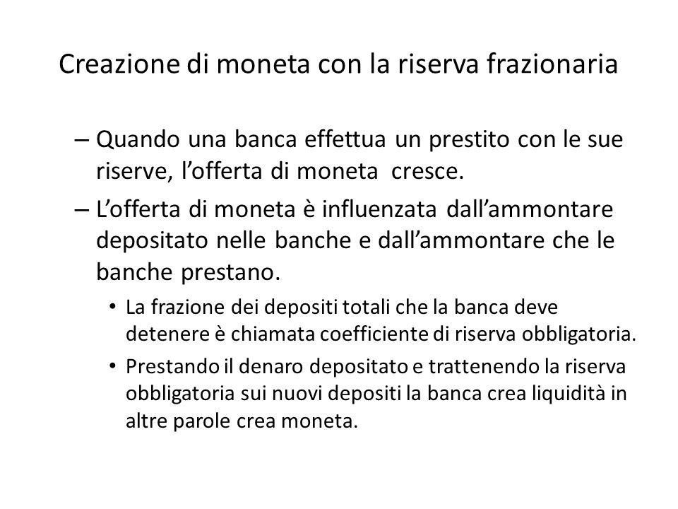 Creazione di moneta con la riserva frazionaria – Quando una banca effettua un prestito con le sue riserve, l'offerta di moneta cresce.