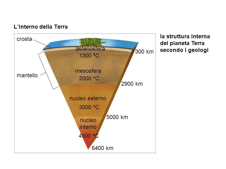 L'interno della Terra la struttura interna del pianeta Terra secondo i geologi crosta mantello astenosfera mesosfera nucleo esterno nucleo interno 300 km 2900 km 5000 km 6400 km 1300 ºC 2000 ºC 3000 ºC 4500 ºC In