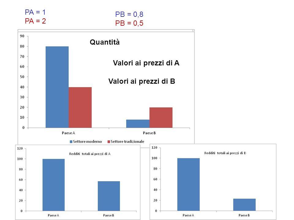 P = 0,8 Quantità Valori ai prezzi di A Valori ai prezzi di B PA = 1 PA = 2 PB = 0,8 PB = 0,5