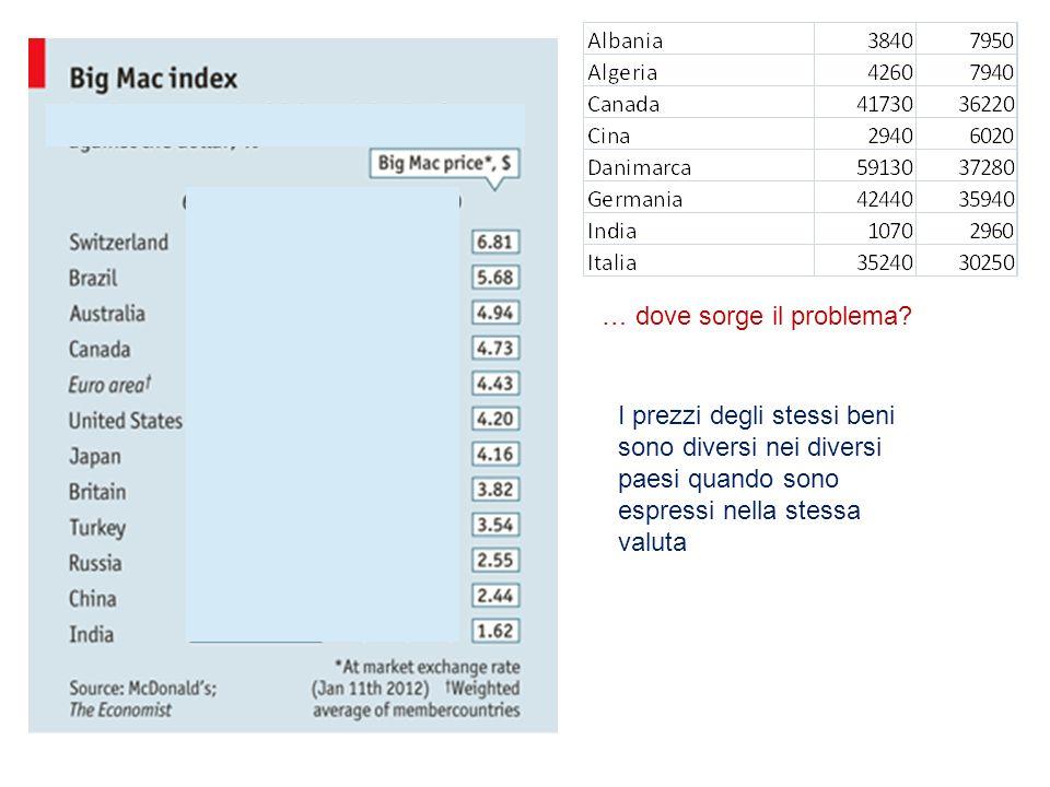 I prezzi degli stessi beni sono diversi nei diversi paesi quando sono espressi nella stessa valuta … dove sorge il problema