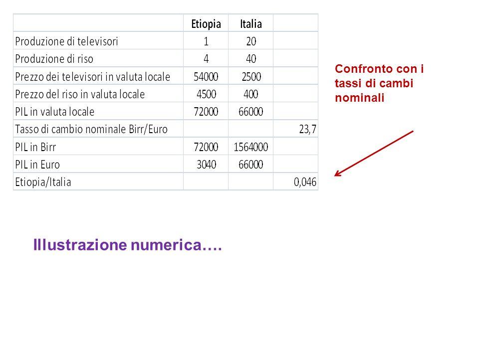 Il confronto viene svolto con gli stessi prezzi: in un caso i prezzi di un paese, nell'altro i prezzi dell'altro paese.