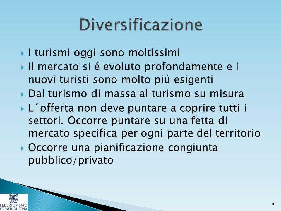  I turismi oggi sono moltissimi  Il mercato si é evoluto profondamente e i nuovi turisti sono molto piú esigenti  Dal turismo di massa al turismo su misura  L´offerta non deve puntare a coprire tutti i settori.