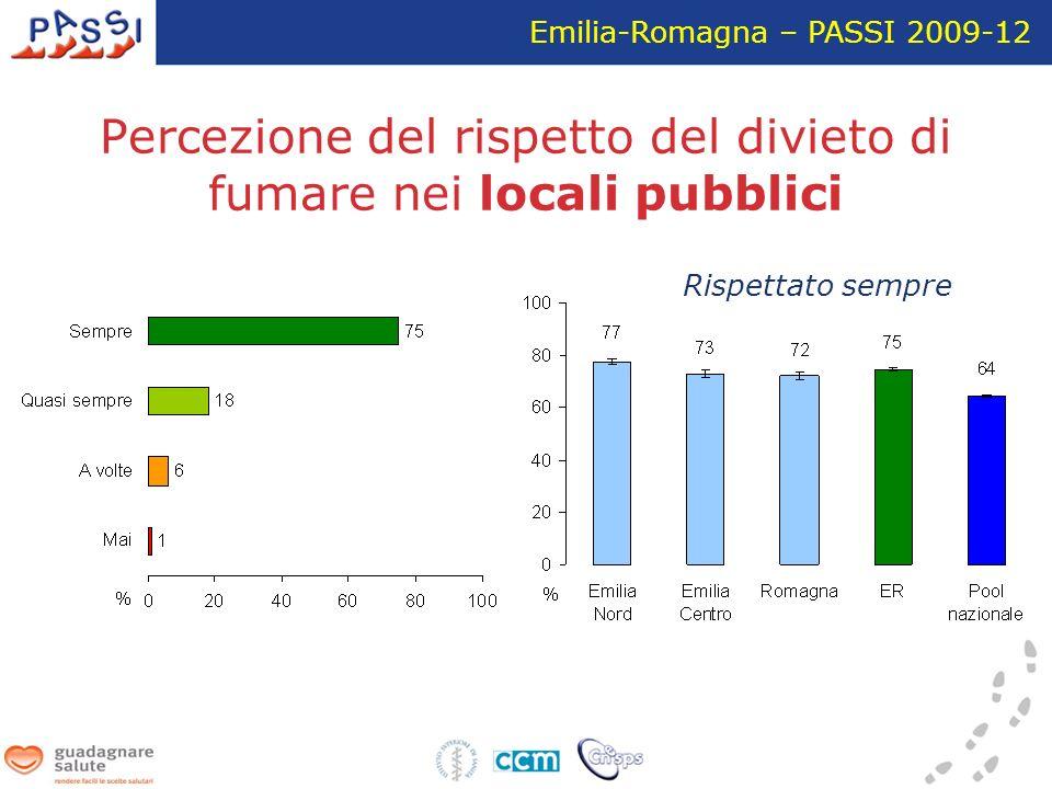 Percezione del rispetto del divieto di fumare nei locali pubblici Emilia-Romagna – PASSI 2009-12 Rispettato sempre