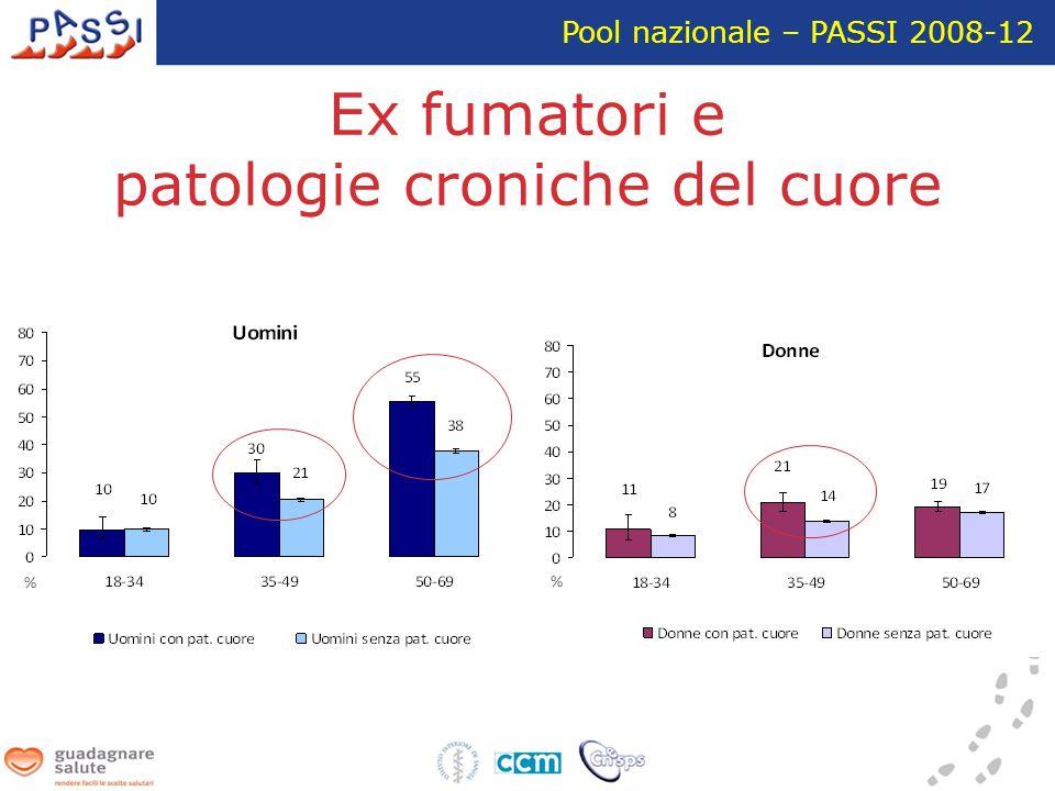 Ex fumatori e patologie croniche del cuore Pool nazionale – PASSI 2008-12