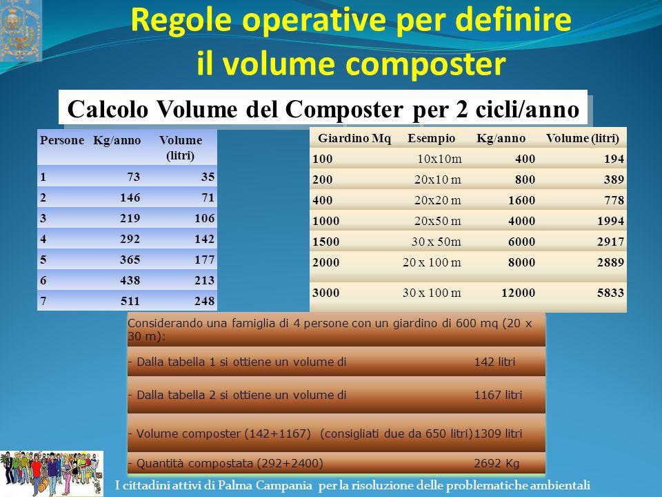 I cittadini attivi di Palma Campania per la risoluzione delle problematiche ambientali Regole operative per definire il volume composter Calcolo Volume del Composter per 2 cicli/anno Giardino MqEsempioKg/annoVolume (litri) 10010x10m400194 20020x10 m800389 40020x20 m1600778 100020x50 m40001994 150030 x 50m60002917 200020 x 100 m80002889 300030 x 100 m120005833
