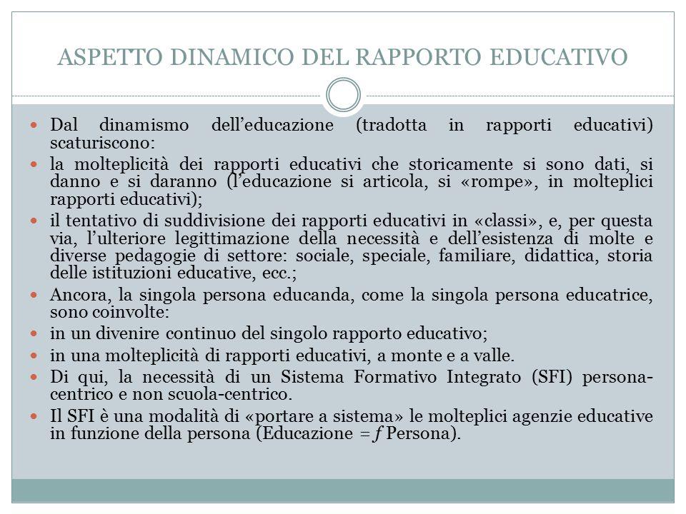 ASPETTO DINAMICO DEL RAPPORTO EDUCATIVO Dal dinamismo dell'educazione (tradotta in rapporti educativi) scaturiscono: la molteplicità dei rapporti educativi che storicamente si sono dati, si danno e si daranno (l'educazione si articola, si «rompe», in molteplici rapporti educativi); il tentativo di suddivisione dei rapporti educativi in «classi», e, per questa via, l'ulteriore legittimazione della necessità e dell'esistenza di molte e diverse pedagogie di settore: sociale, speciale, familiare, didattica, storia delle istituzioni educative, ecc.; Ancora, la singola persona educanda, come la singola persona educatrice, sono coinvolte: in un divenire continuo del singolo rapporto educativo; in una molteplicità di rapporti educativi, a monte e a valle.