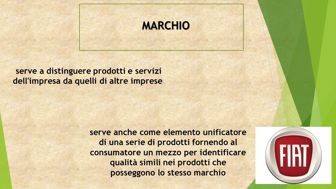 MARCHIO serve a distinguere prodotti e servizi dell impresa da quelli di altre imprese serve anche come elemento unificatore di una serie di prodotti fornendo al consumatore un mezzo per identificare qualità simili nei prodotti che posseggono lo stesso marchio