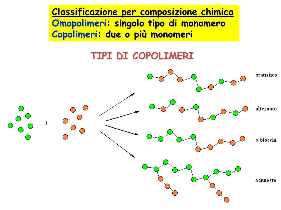 Classificazione in base al meccanismo di polimerizzazione Polimeri di addizione: addizione ripetuta delle unità monomeriche Polimeri di condensazione: eliminazione di molecole piccole (es.