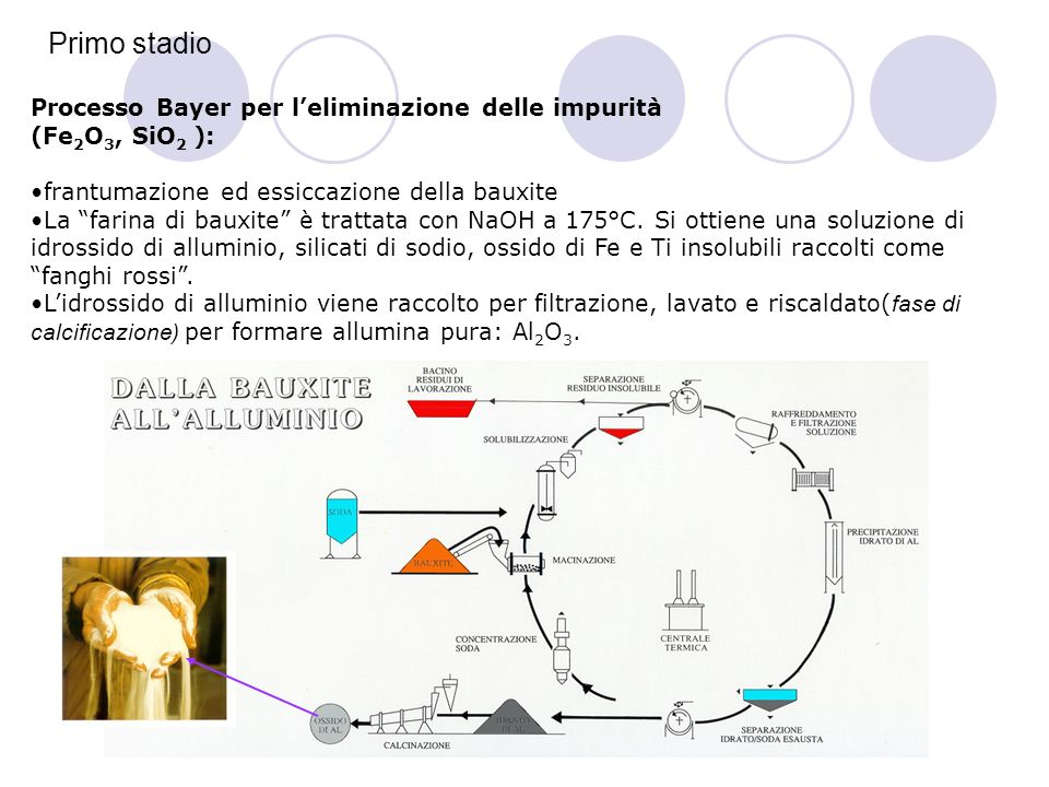 Primo stadio Processo Bayer per l'eliminazione delle impurità (Fe 2 O 3, SiO 2 ): frantumazione ed essiccazione della bauxite La farina di bauxite è trattata con NaOH a 175°C.