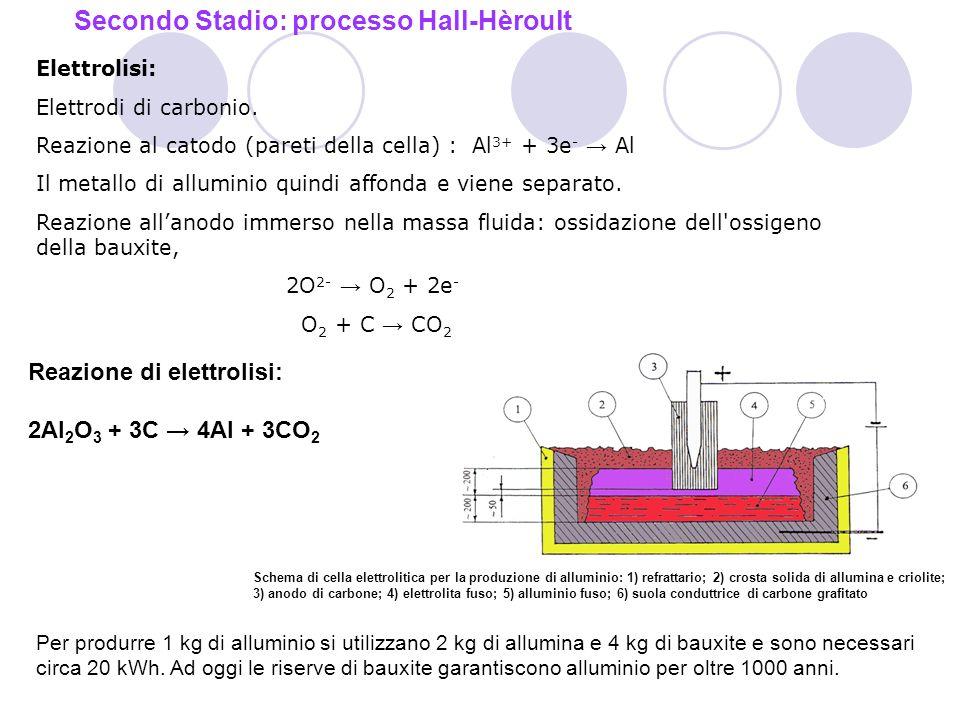 Elettrolisi: Elettrodi di carbonio.