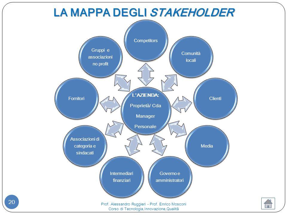 LA MAPPA DEGLI STAKEHOLDER 20 L'AZIENDA: Proprietà/ Cda Manager Personale Competitors Comunità locali ClientiMedia Governo e amministratori Intermediari finanziari Associazioni di categoria e sindacati Fornitori Gruppi e associazioni no profit Prof.