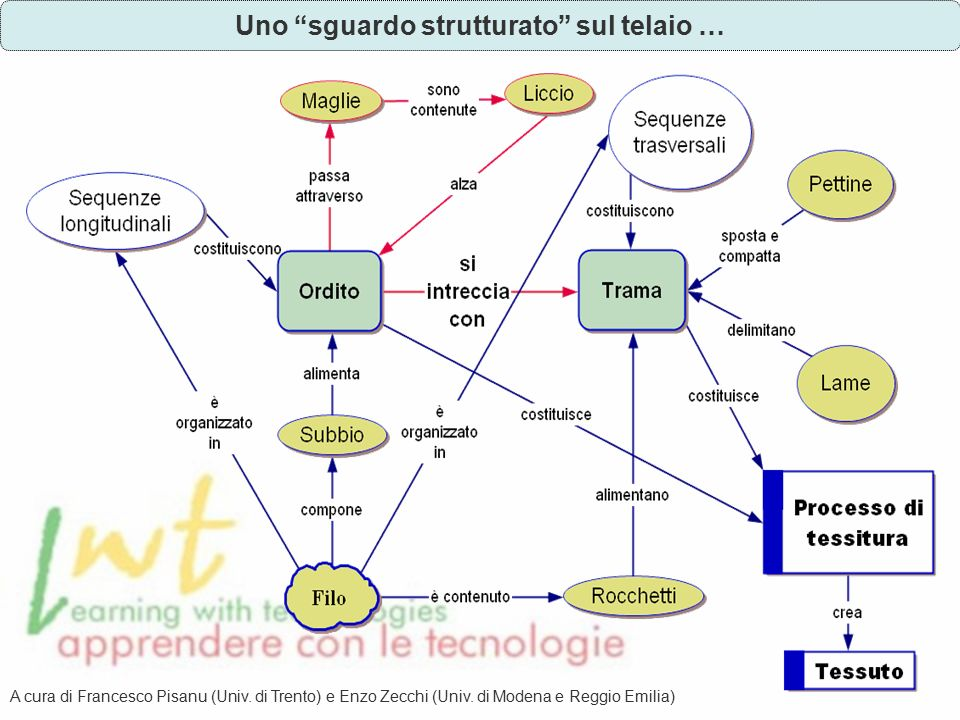 Uno sguardo strutturato sul telaio … A cura di Francesco Pisanu (Univ.