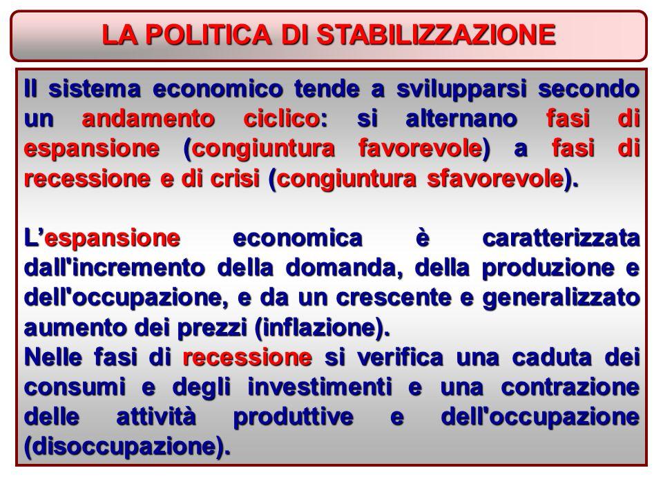 LA POLITICA DI STABILIZZAZIONE Il sistema economico tende a svilupparsi secondo un andamento ciclico: si alternano fasi di espansione (congiuntura favorevole) a fasi di recessione e di crisi (congiuntura sfavorevole).