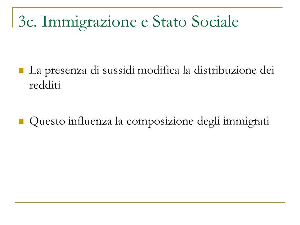 3c. Immigrazione e Stato Sociale La presenza di sussidi modifica la distribuzione dei redditi Questo influenza la composizione degli immigrati