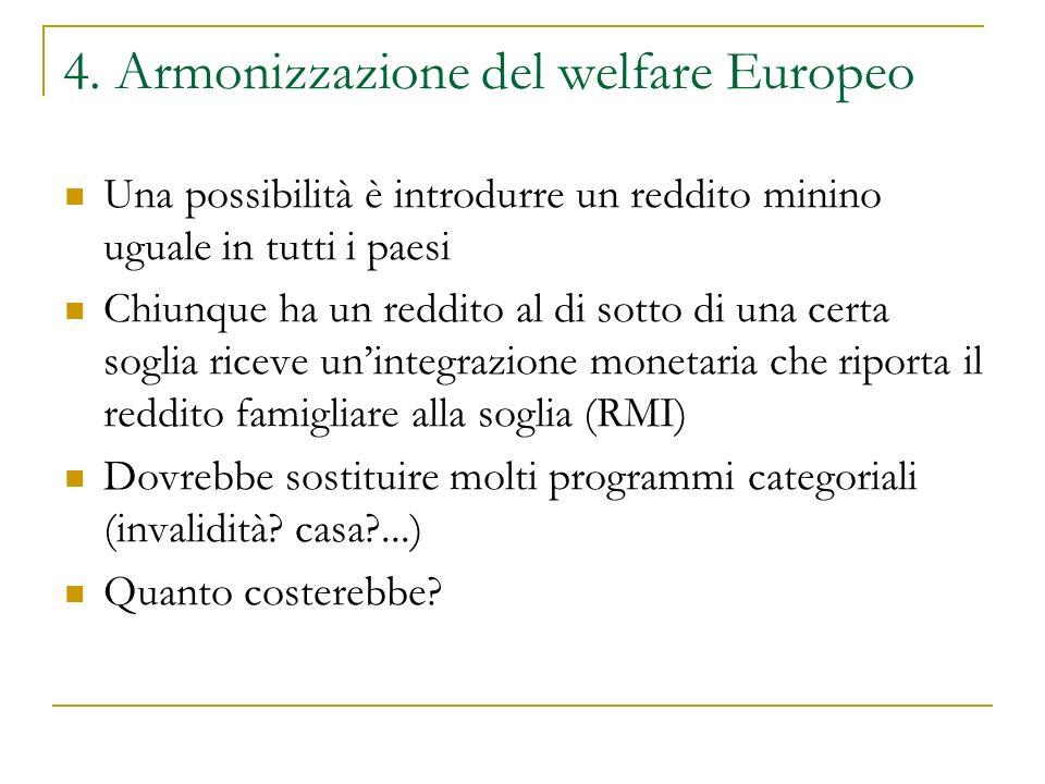 4. Armonizzazione del welfare Europeo Una possibilità è introdurre un reddito minino uguale in tutti i paesi Chiunque ha un reddito al di sotto di una