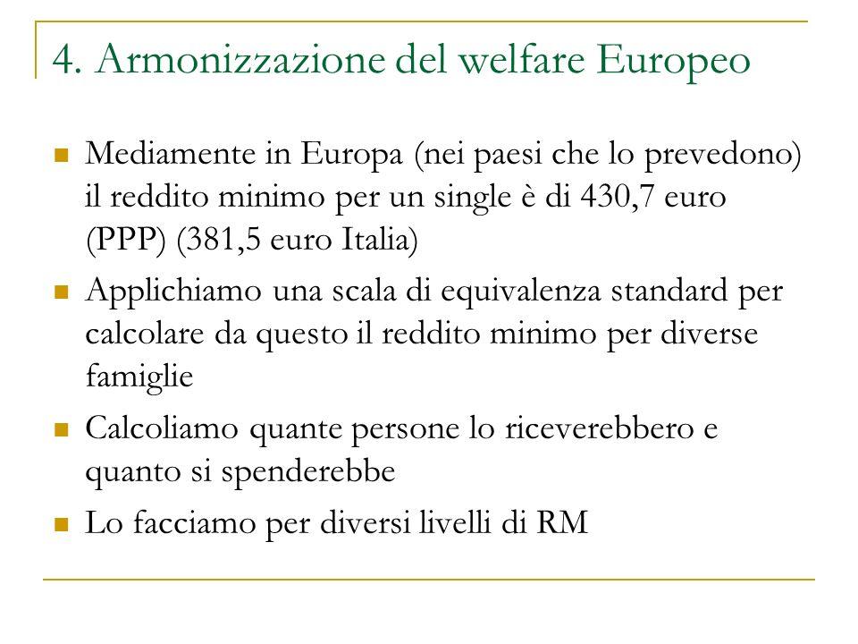 4. Armonizzazione del welfare Europeo Mediamente in Europa (nei paesi che lo prevedono) il reddito minimo per un single è di 430,7 euro (PPP) (381,5 e