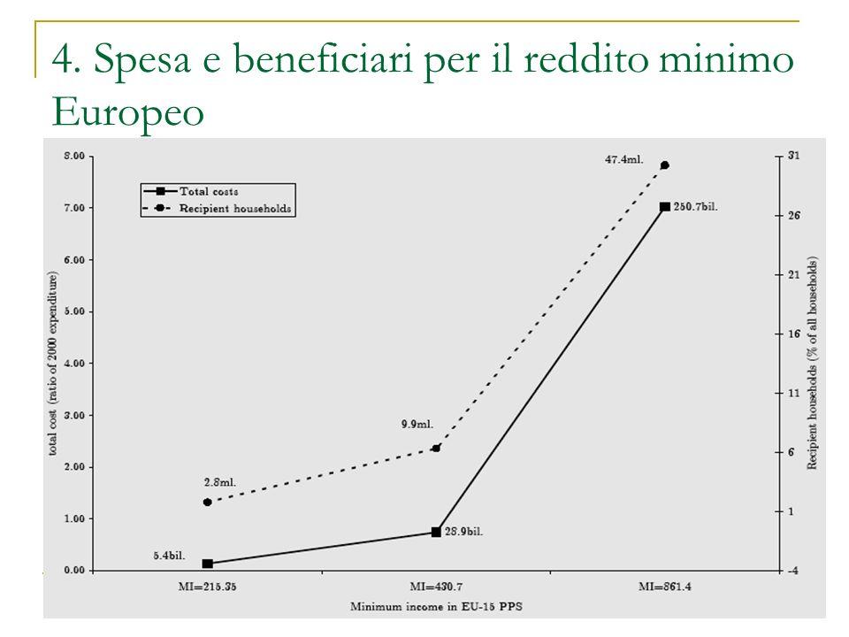 4. Spesa e beneficiari per il reddito minimo Europeo