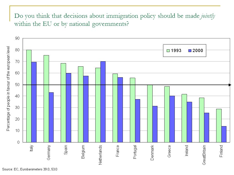 Do you think that decisions about immigration policy should be made jointly within the EU or by national governments
