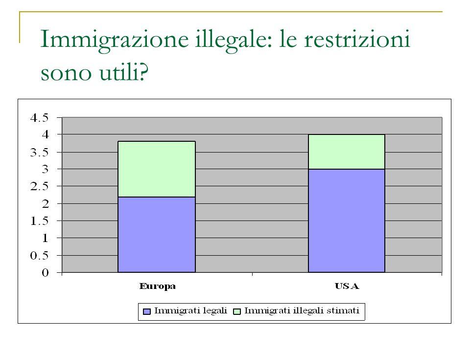 Immigrazione illegale: le restrizioni sono utili