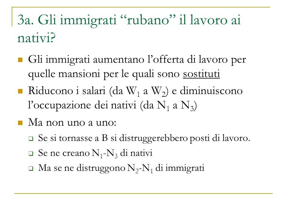 """3a. Gli immigrati """"rubano"""" il lavoro ai nativi? Gli immigrati aumentano l'offerta di lavoro per quelle mansioni per le quali sono sostituti Riducono i"""