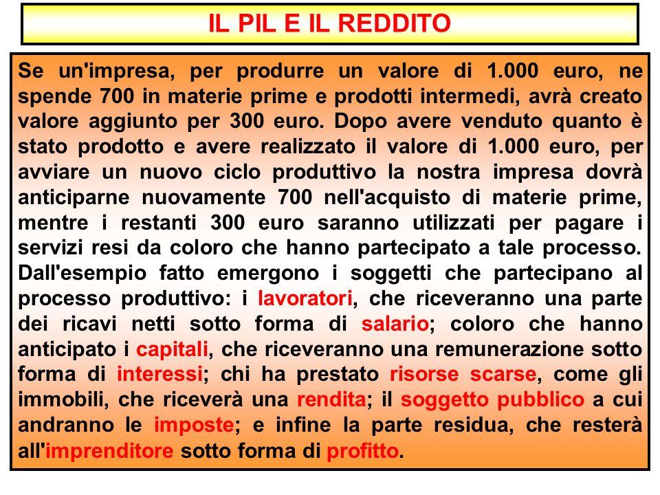 Se un impresa, per produrre un valore di 1.000 euro, ne spende 700 in materie prime e prodotti intermedi, avrà creato valore aggiunto per 300 euro.