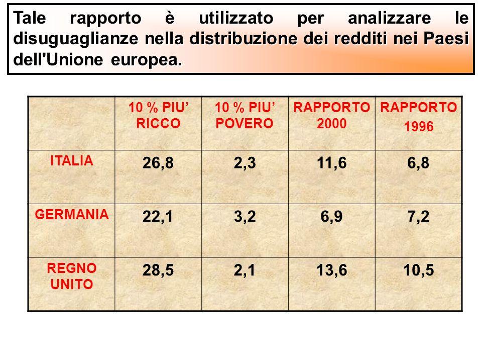 Tale rapporto è utilizzato per analizzare le disuguaglianze nella distribuzione dei redditi nei Paesi dell Unione europea.
