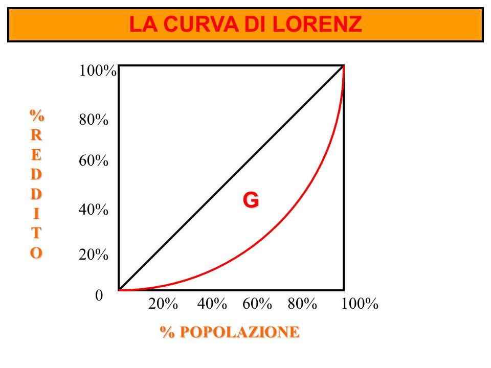 LA CURVA DI LORENZ G 0 100% 80% 60% 40% 20% 80%60%40%20% %REDDITO%REDDITO%REDDITO%REDDITO % POPOLAZIONE