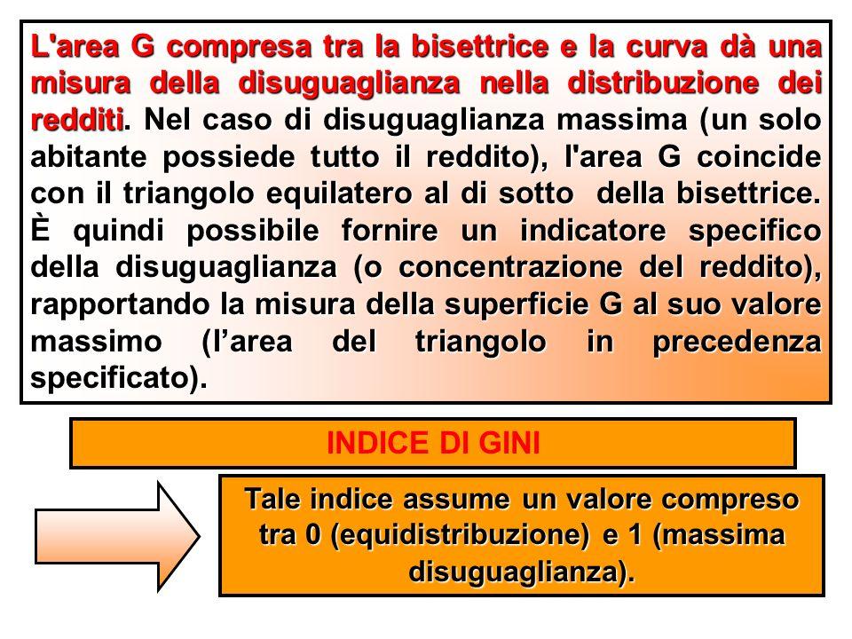 L area G compresa tra la bisettrice e la curva dà una misura della disuguaglianza nella distribuzione dei redditi.