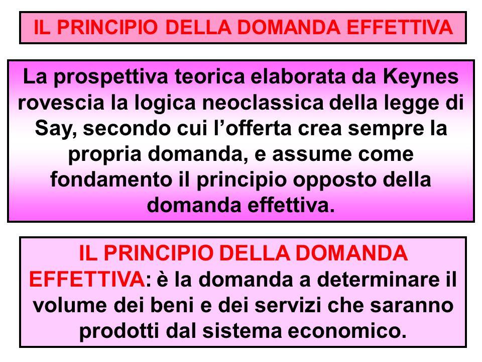 La prospettiva teorica elaborata da Keynes rovescia la logica neoclassica della legge di Say, secondo cui l'offerta crea sempre la propria domanda, e assume come fondamento il principio opposto della domanda effettiva.