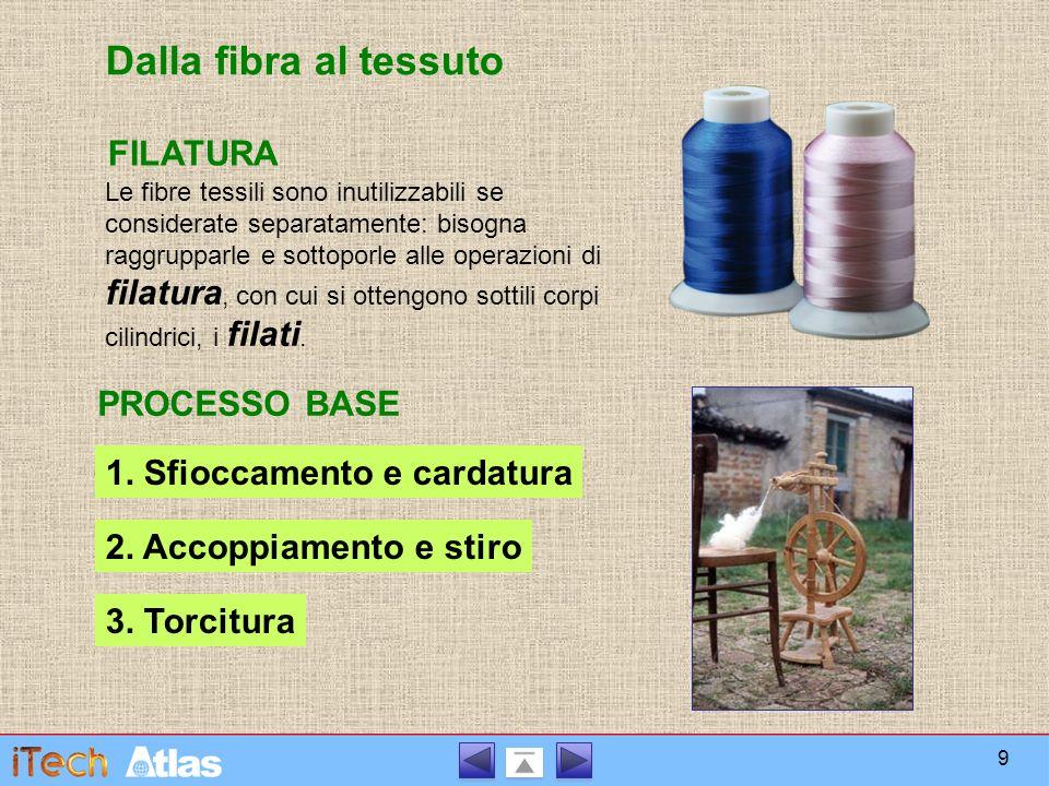 Dalla fibra al tessuto TESSITURA La tessitura dei filati si effettua con il TELAIO.
