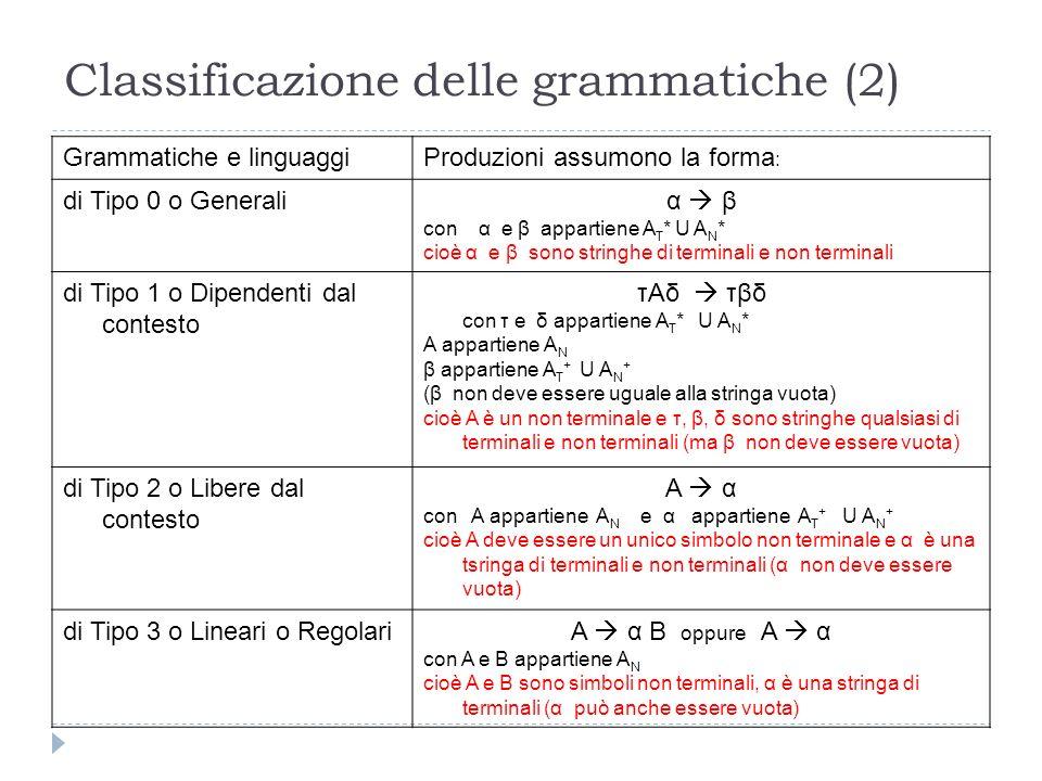 Classificazione delle grammatiche (2) Grammatiche e linguaggiProduzioni assumono la forma : di Tipo 0 o Generaliα  β con α e β appartiene A T * U A N * cioè α e β sono stringhe di terminali e non terminali di Tipo 1 o Dipendenti dal contesto τAδ  τβδ con τ e δ appartiene A T * U A N * A appartiene A N β appartiene A T + U A N + (β non deve essere uguale alla stringa vuota) cioè A è un non terminale e τ, β, δ sono stringhe qualsiasi di terminali e non terminali (ma β non deve essere vuota) di Tipo 2 o Libere dal contesto A  α con A appartiene A N e α appartiene A T + U A N + cioè A deve essere un unico simbolo non terminale e α è una tsringa di terminali e non terminali (α non deve essere vuota) di Tipo 3 o Lineari o RegolariA  α B oppure A  α con A e B appartiene A N cioè A e B sono simboli non terminali, α è una stringa di terminali (α può anche essere vuota)
