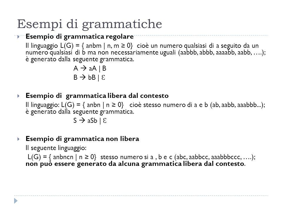 Esempi di grammatiche  Esempio di grammatica regolare Il linguaggio L(G) = { anbm | n, m ≥ 0} cioè un numero qualsiasi di a seguito da un numero qualsiasi di b ma non necessariamente uguali (aabbb, abbb, aaaabb, aabb, ….); è generato dalla seguente grammatica.