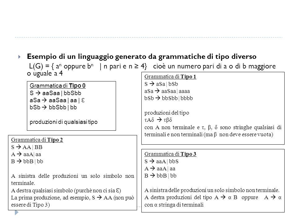  Esempio di un linguaggio generato da grammatiche di tipo diverso L(G) = { a n oppure b n | n pari e n ≥ 4} cioè un numero pari di a o di b maggiore o uguale a 4 Grammatica di Tipo 0 S  aaSaa | bbSbb aSa  aaSaa | aa | Ɛ bSb  bbSbb | bb produzioni di qualsiasi tipo Grammatica di Tipo 1 S  aSa | bSb aSa  aaSaa | aaaa bSb  bbSbb | bbbb produzioni del tipo τAδ  τβδ con A non terminale e τ, β, δ sono stringhe qualsiasi di terminali e non terminali (ma β non deve essere vuota) Grammatica di Tipo 2 S  AA | BB A  aaA| aa B  bbB | bb A sinistra delle produzioni un solo simbolo non terminale.