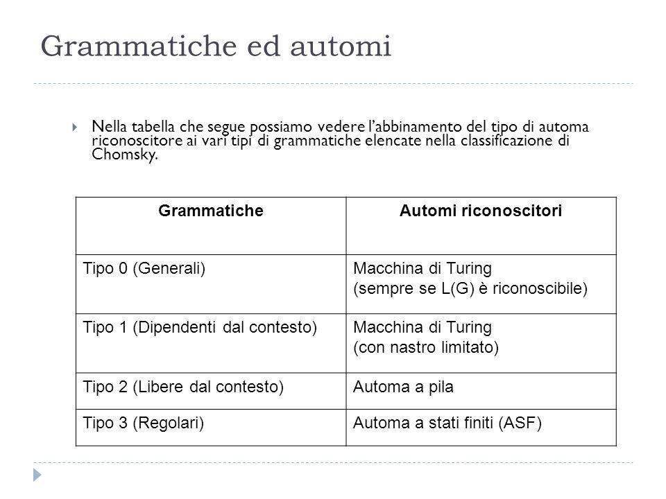 Grammatiche ed automi  Nella tabella che segue possiamo vedere l'abbinamento del tipo di automa riconoscitore ai vari tipi di grammatiche elencate nella classificazione di Chomsky.