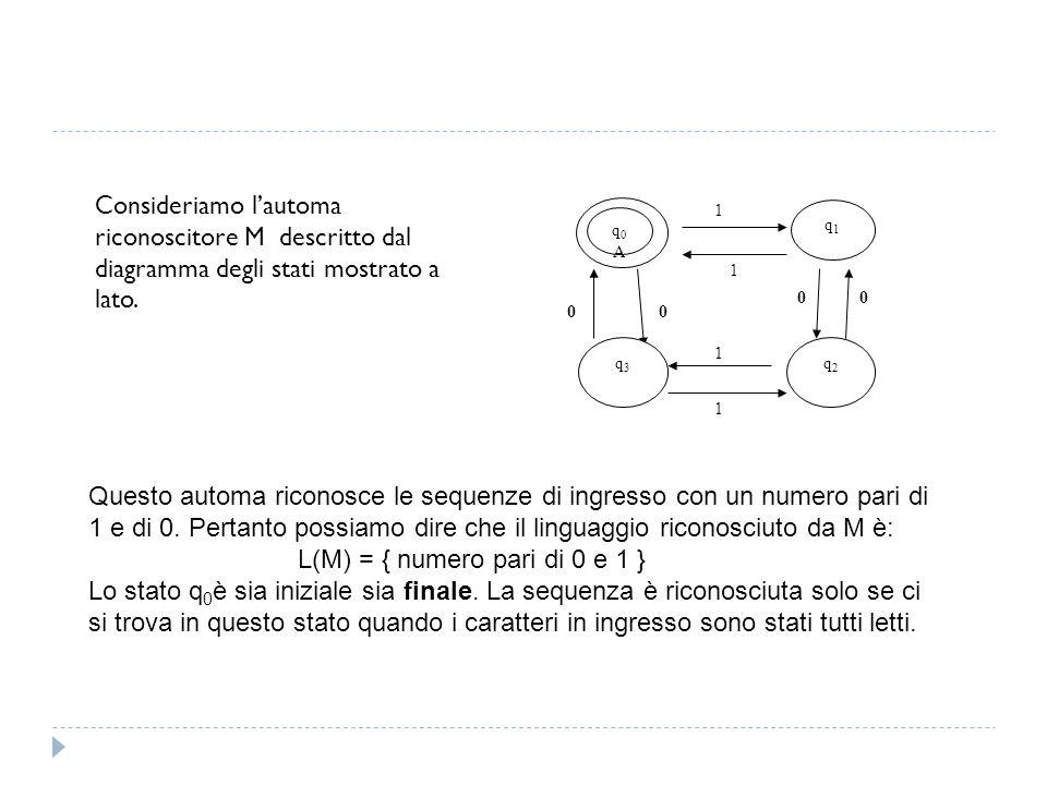 Consideriamo l'automa riconoscitore M descritto dal diagramma degli stati mostrato a lato.