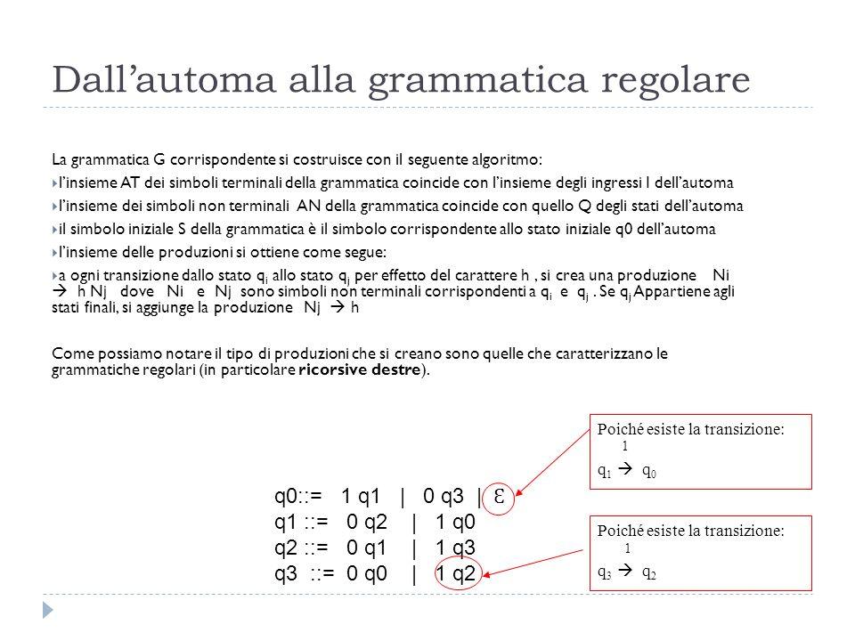 Dall'automa alla grammatica regolare La grammatica G corrispondente si costruisce con il seguente algoritmo:  l'insieme AT dei simboli terminali della grammatica coincide con l'insieme degli ingressi I dell'automa  l'insieme dei simboli non terminali AN della grammatica coincide con quello Q degli stati dell'automa  il simbolo iniziale S della grammatica è il simbolo corrispondente allo stato iniziale q0 dell'automa  l'insieme delle produzioni si ottiene come segue:  a ogni transizione dallo stato q i allo stato q j per effetto del carattere h, si crea una produzione Ni  h Nj dove Ni e Nj sono simboli non terminali corrispondenti a q i e q j.