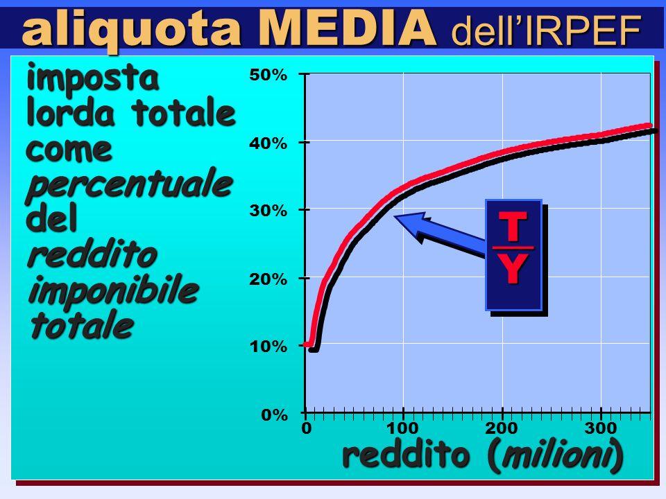 imposta lorda totale comepercentualedelredditoimponibiletotale 0% 10% 20% 30% 40% 50% 0100200300 reddito (milioni) aliquota MEDIA dell'IRPEF T—YT—Y