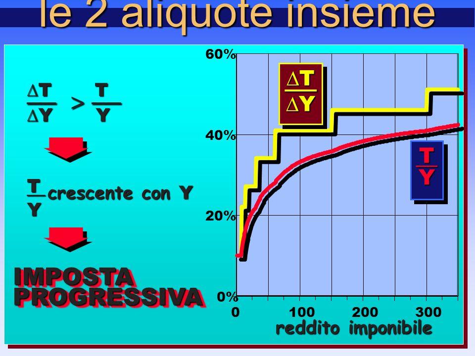 le 2 aliquote insieme 0% 20% 40% 60% 0100200300 ∆T∆T——∆Y∆Y∆T∆T——∆Y∆Y— ∆T∆T——∆Y∆Y∆T∆T——∆Y∆Y— T—YT—Y reddito imponibile ∆ T T — > — ∆ Y Y IMPOSTAPROGRESSIVA IMPOSTA PROGRESSIVAT —Y crescente con Y