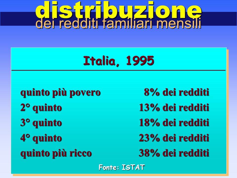 Italia, 1995 quinto più povero 8% dei redditi 2° quinto13% dei redditi 3° quinto18% dei redditi 4° quinto23% dei redditi quinto più ricco38% dei redditi distribuzione dei redditi familiari mensili Fonte: ISTAT