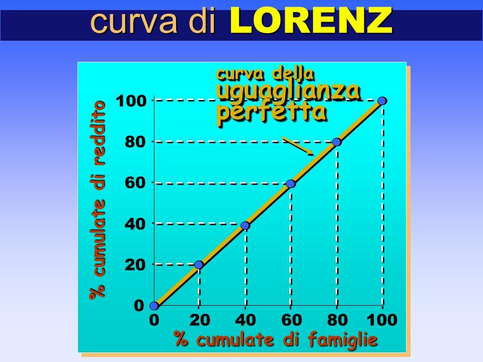 curva di LORENZ 0 20 40 60 80 100 020406080100 curva della uguaglianzaperfetta uguaglianzaperfetta % cumulate di famiglie % cumulate di reddito