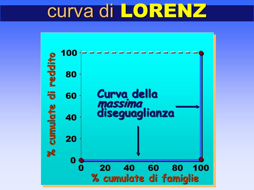 curva di LORENZ 0 20 40 60 80 100 020406080100 Curva della massimadiseguaglianza % cumulate di famiglie % cumulate di reddito