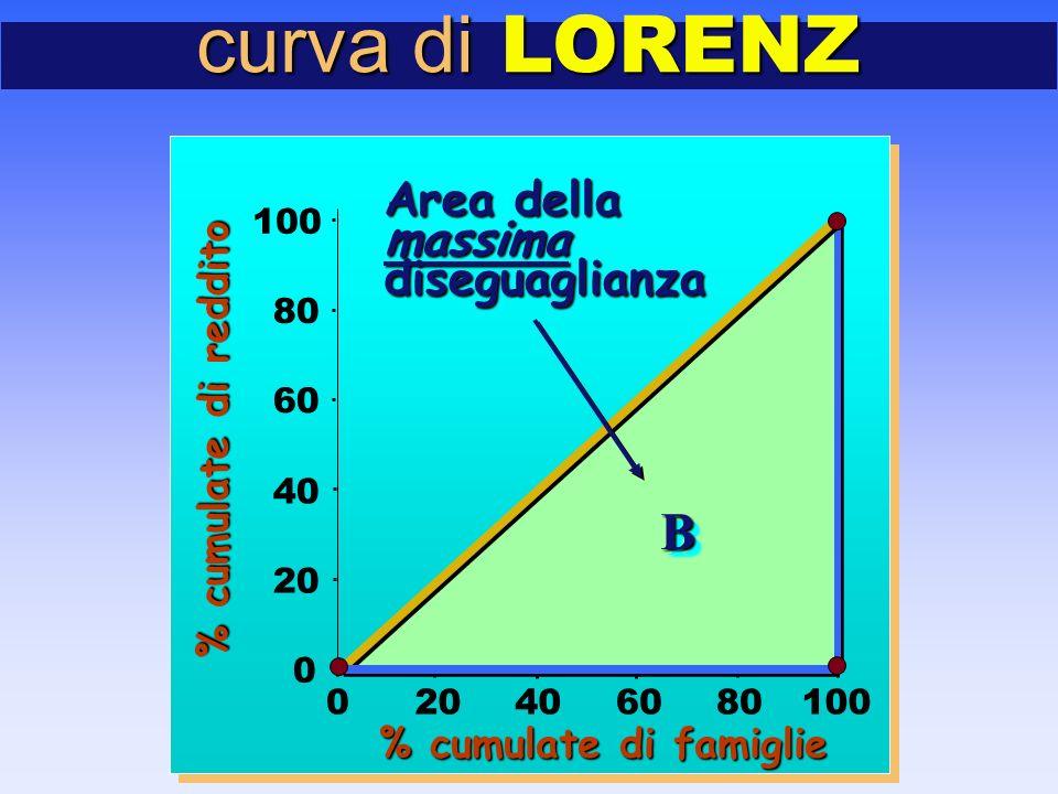 curva di LORENZ 0 20 40 60 80 100 020406080100 BB Area della massimadiseguaglianza % cumulate di famiglie % cumulate di reddito
