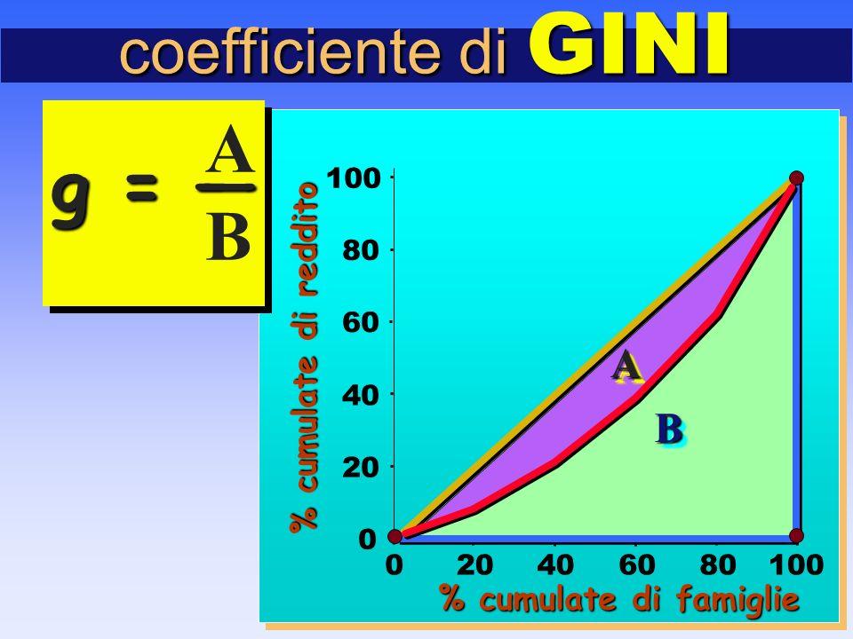 coefficiente di GINI 0 20 40 60 80 100 020406080100 BB % cumulate di famiglie % cumulate di reddito AA A g = — B A g = — B
