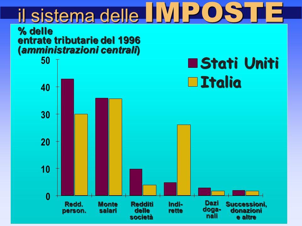 0 10 20 30 40 50 Stati Uniti Italia entrate tributarie del 1996 % delle (amministrazioni centrali) MontesalariRedditidellesocietàIndi-rette Dazidoga-nali Successioni,donazioni e altre il sistema delle IMPOSTE Redd.person.